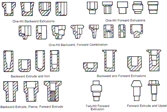 Cold extrusion examples