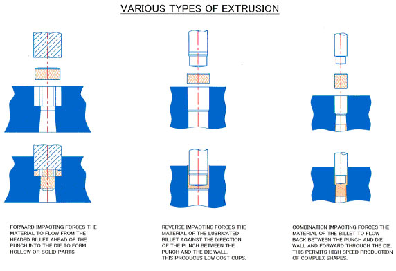 Various types of extrusion