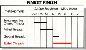 Surface roughness chart